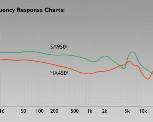 Understanding Frequency Response