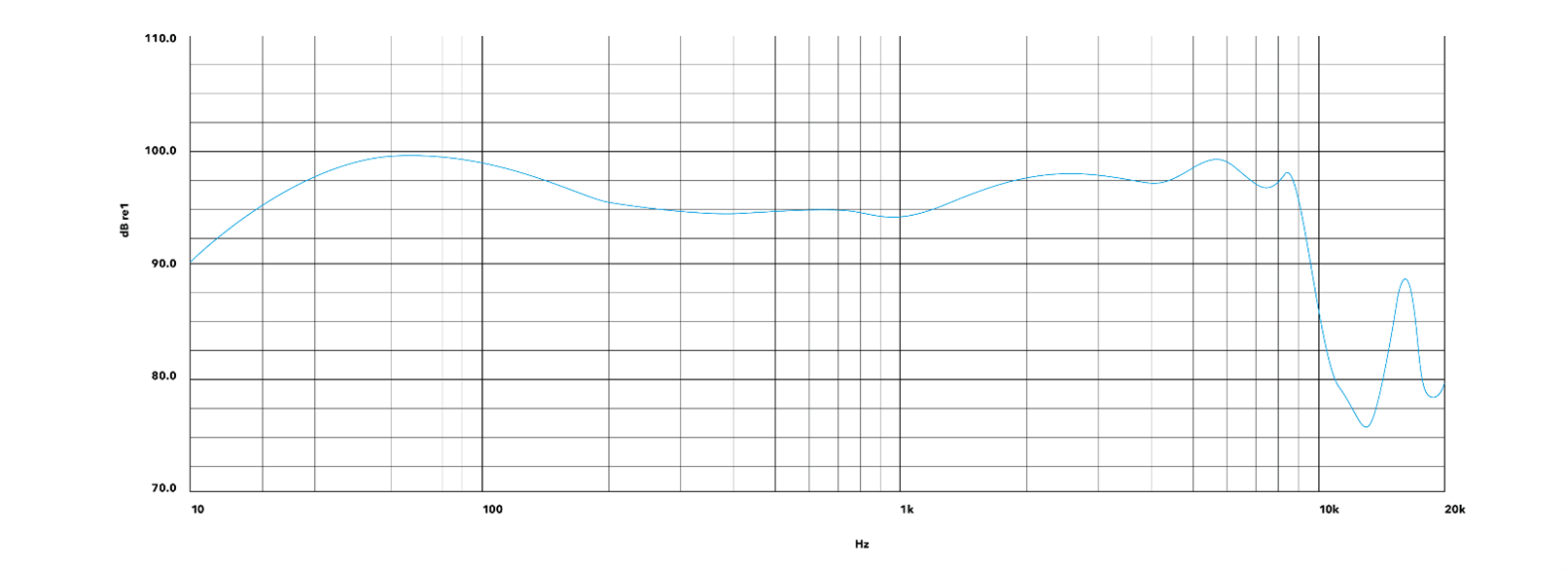 TrueControl ANC frequency response graph